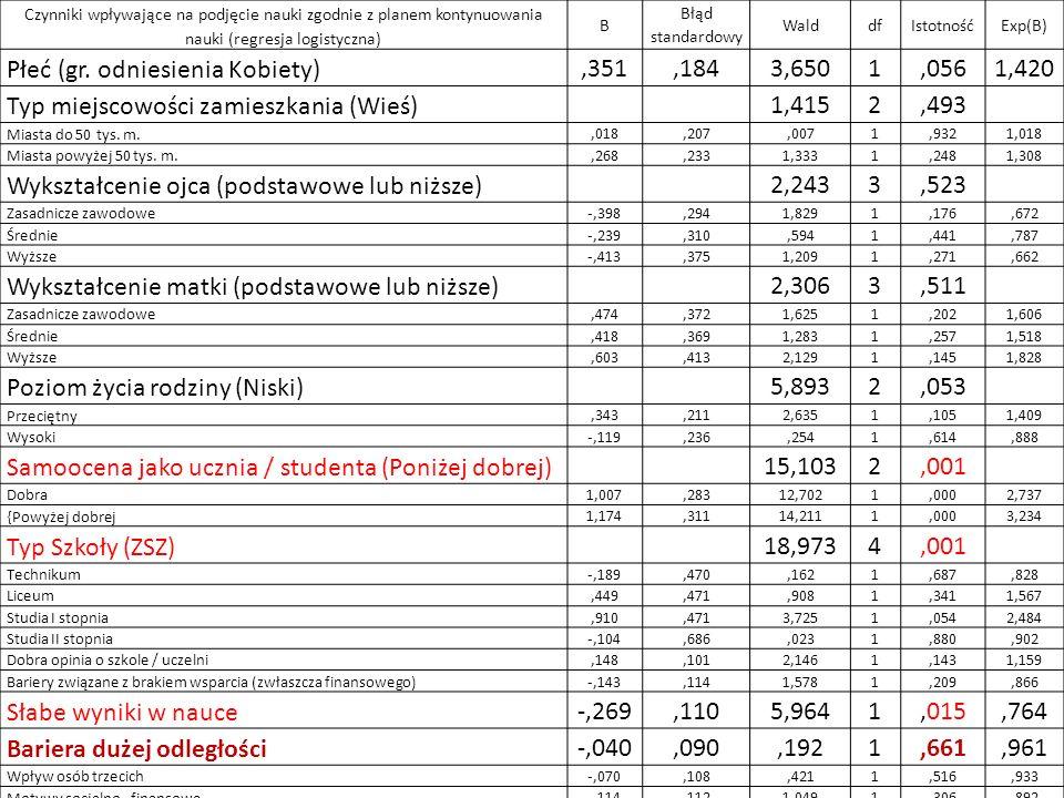 Czynniki wpływające na podjęcie nauki zgodnie z planem kontynuowania nauki (regresja logistyczna) B Błąd standardowy WalddfIstotnośćExp(B) Płeć (gr. o