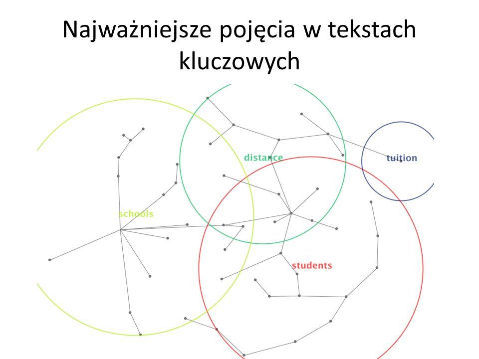 Czynniki wpływające na miejsce podjęcie nauki zgodnie z planem kontynuowania nauki (regresja logistyczna) B Błąd standardowy WalddfIstotnośćExp(B) Płeć (gr.