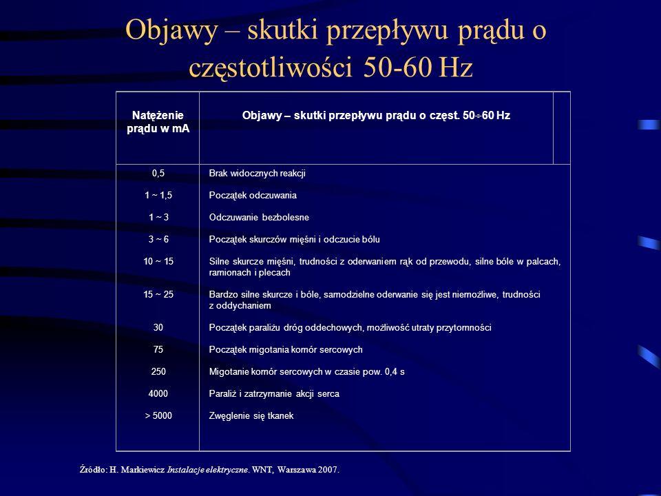 Objawy – skutki przepływu prądu o częstotliwości 50-60 Hz Natężenie prądu w mA Objawy – skutki przepływu prądu o częst. 50 60 Hz 0,5 1 ~ 1,5 1 ~ 3 3 ~