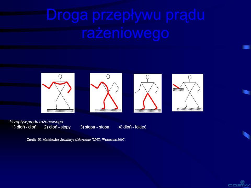 Droga przepływu prądu rażeniowego Przepływ prądu rażeniowego 1) dłoń - dłoń 2) dłoń - stopy 3) stopa - stopa 4) dłoń - łokieć Źródło: H. Markiewicz In