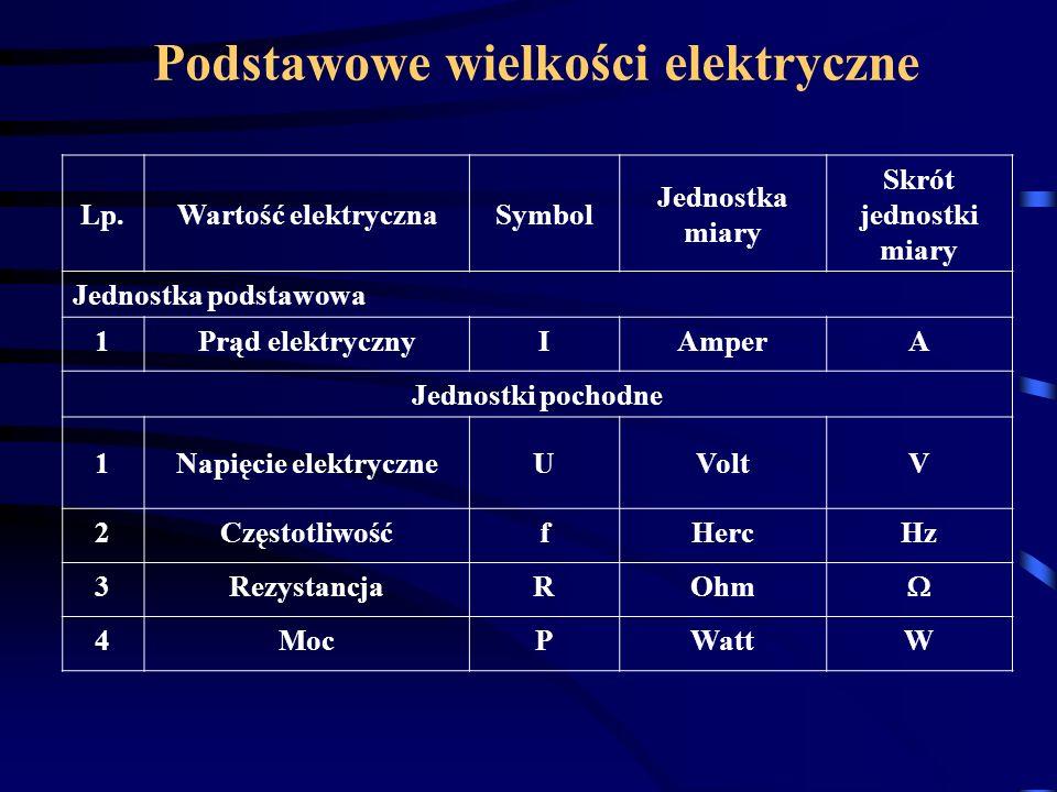 Podstawowe wielkości elektryczne Lp.Wartość elektrycznaSymbol Jednostka miary Skrót jednostki miary Jednostka podstawowa 1Prąd elektrycznyIAmperA Jedn