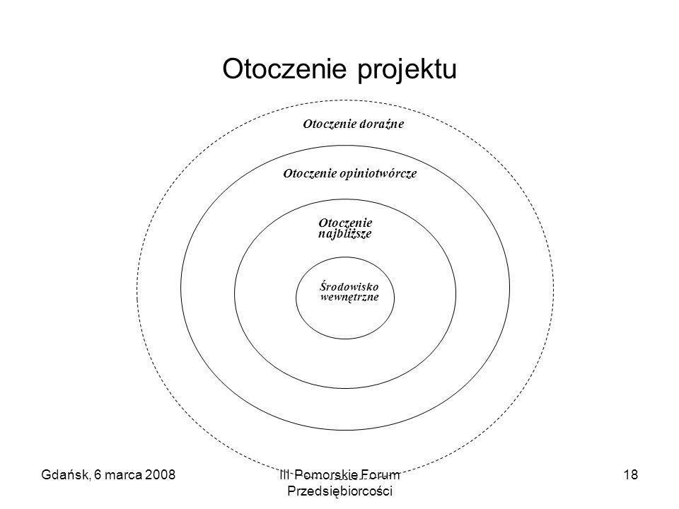 Gdańsk, 6 marca 2008III Pomorskie Forum Przedsiębiorcości 18 Otoczenie projektu Otoczenie opiniotwórcze Otoczenie najbliższe Środowisko wewnętrzne Oto