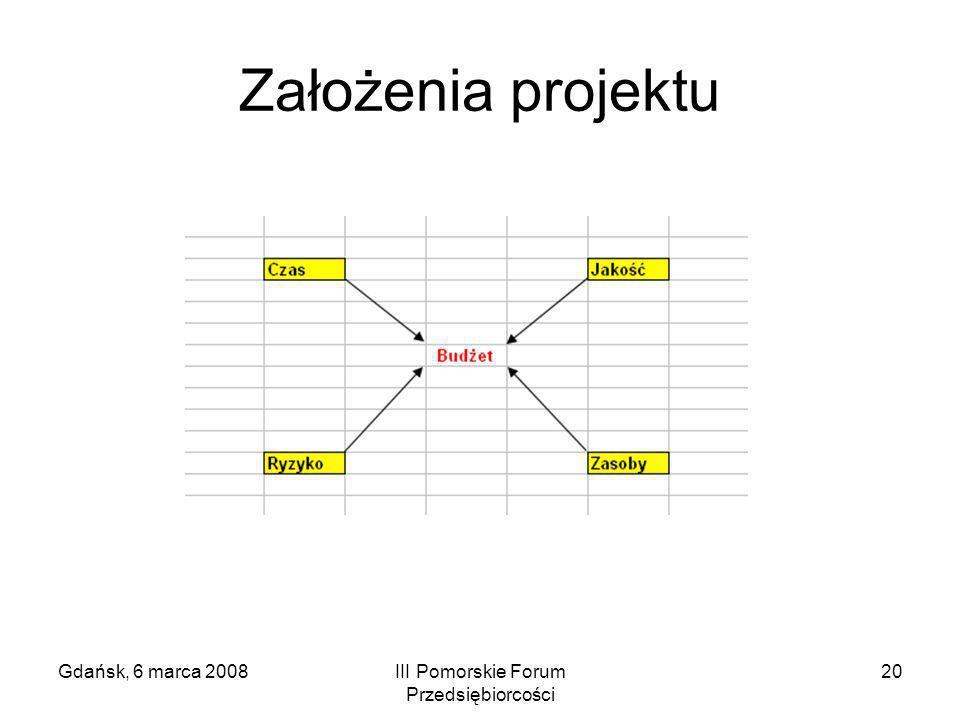Gdańsk, 6 marca 2008III Pomorskie Forum Przedsiębiorcości 20 Założenia projektu