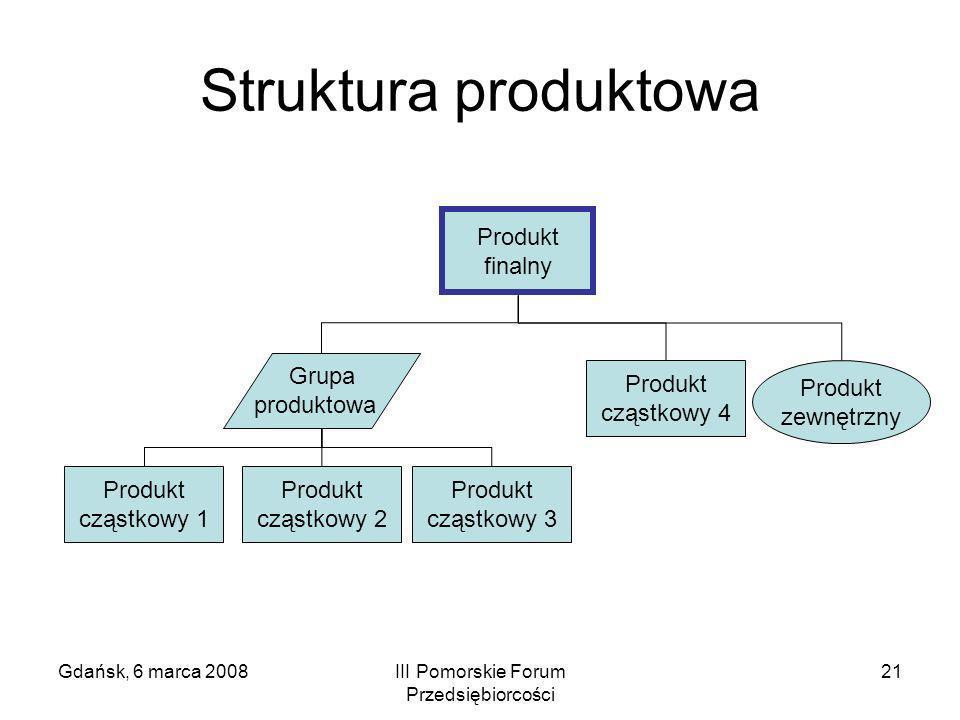 Gdańsk, 6 marca 2008III Pomorskie Forum Przedsiębiorcości 21 Struktura produktowa Produkt finalny Produkt cząstkowy 1 Produkt cząstkowy 2 Produkt cząs