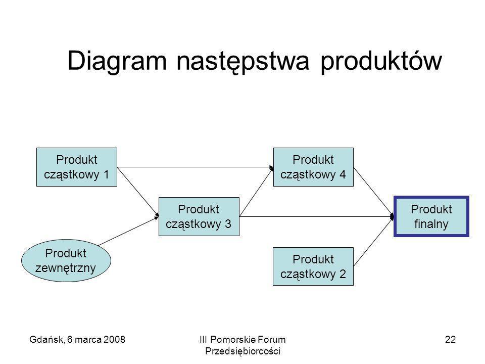 Gdańsk, 6 marca 2008III Pomorskie Forum Przedsiębiorcości 22 Diagram następstwa produktów Produkt finalny Produkt cząstkowy 1 Produkt cząstkowy 2 Prod