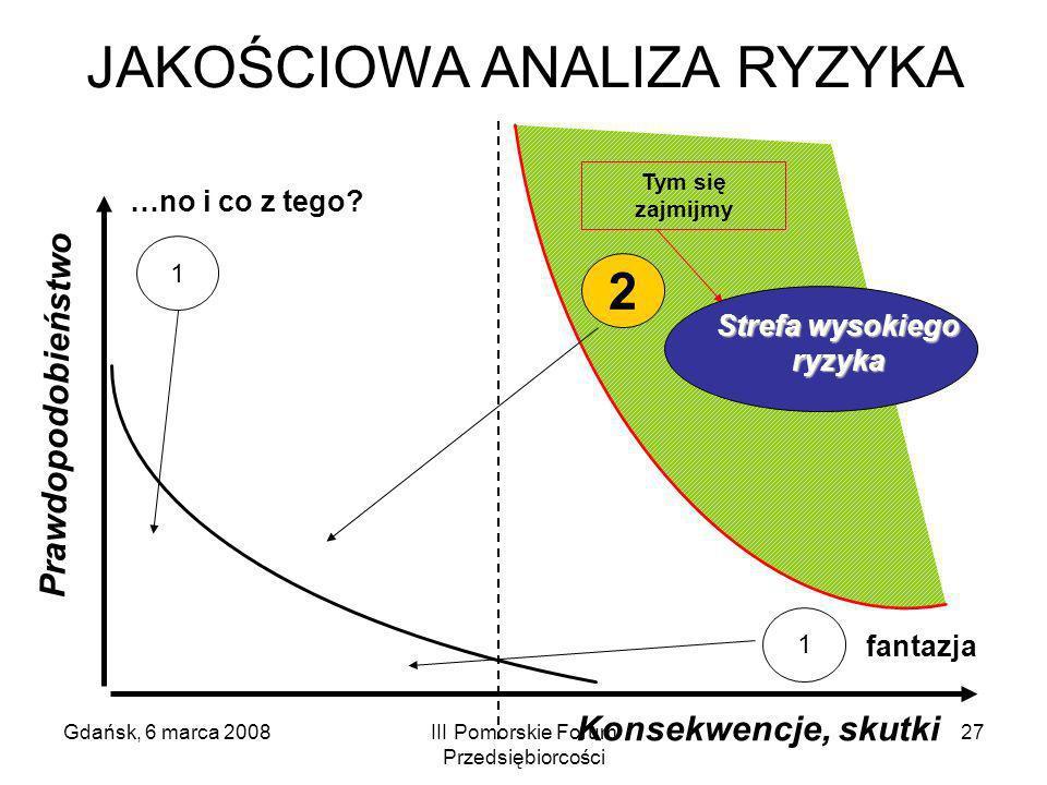Gdańsk, 6 marca 2008III Pomorskie Forum Przedsiębiorcości 27 JAKOŚCIOWA ANALIZA RYZYKA Prawdopodobieństwo Konsekwencje, skutki fantazja Tym się zajmij
