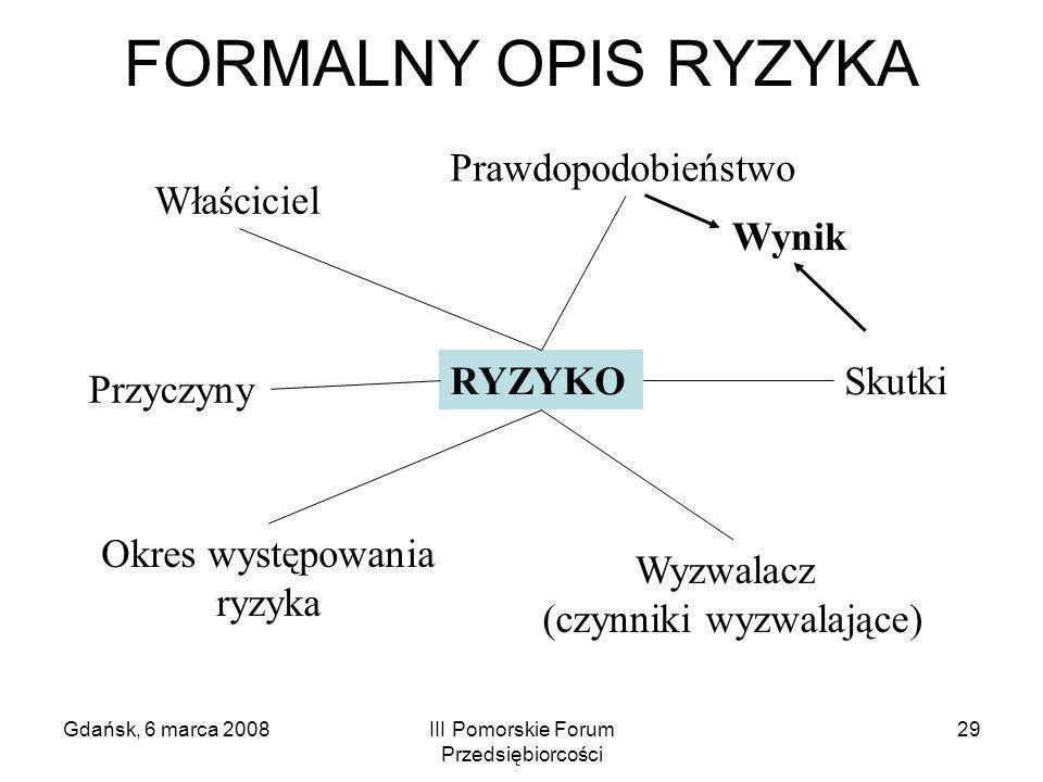 Gdańsk, 6 marca 2008III Pomorskie Forum Przedsiębiorcości 29 RYZYKO Wynik Skutki Wyzwalacz (czynniki wyzwalające) Przyczyny Właściciel Prawdopodobieńs