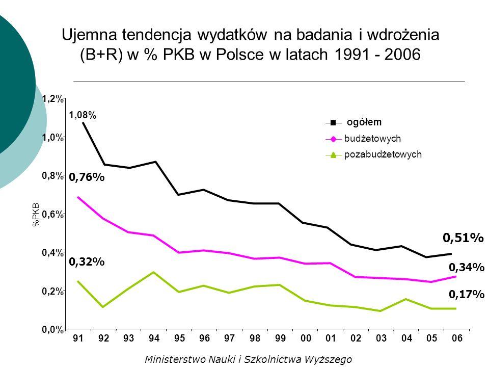 0,34% 0,17% 1,08% 0,51% 0,76% 0,32% 91929394959697989900010203040506 0,0% 0,2% 0,4% 0,6% 0,8% 1,0% 1,2% %PKB ogółem budżetowych pozabudżetowych Ujemna tendencja wydatków na badania i wdrożenia (B+R) w % PKB w Polsce w latach 1991 - 2006 Ministerstwo Nauki i Szkolnictwa Wyższego