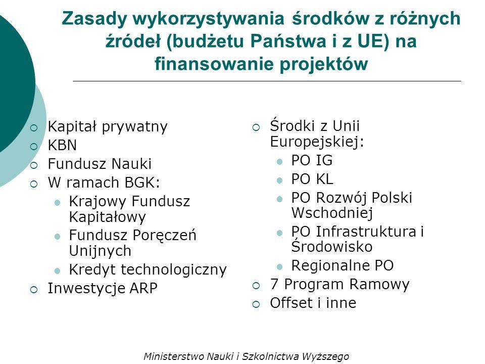 Zasady wykorzystywania środków z różnych źródeł (budżetu Państwa i z UE) na finansowanie projektów Kapitał prywatny KBN Fundusz Nauki W ramach BGK: Krajowy Fundusz Kapitałowy Fundusz Poręczeń Unijnych Kredyt technologiczny Inwestycje ARP Środki z Unii Europejskiej: PO IG PO KL PO Rozwój Polski Wschodniej PO Infrastruktura i Środowisko Regionalne PO 7 Program Ramowy Offset i inne Ministerstwo Nauki i Szkolnictwa Wyższego