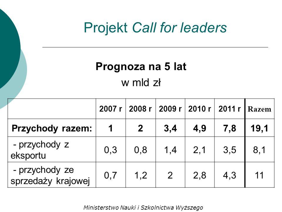 Projekt Call for leaders Prognoza na 5 lat w mld zł 2007 r2008 r2009 r2010 r2011 r Razem Przychody razem:123,44,97,819,1 - przychody z eksportu 0,30,81,42,13,58,1 - przychody ze sprzedaży krajowej 0,71,222,84,311 Ministerstwo Nauki i Szkolnictwa Wyższego