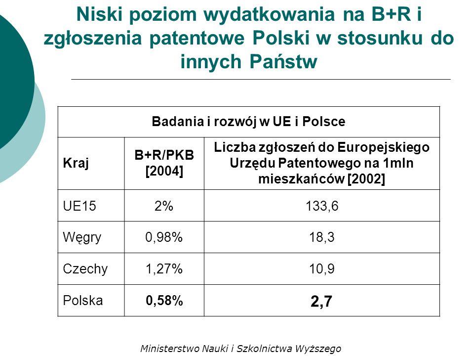 Niski poziom wydatkowania na B+R i zgłoszenia patentowe Polski w stosunku do innych Państw Badania i rozwój w UE i Polsce Kraj B+R/PKB [2004] Liczba zgłoszeń do Europejskiego Urzędu Patentowego na 1mln mieszkańców [2002] UE152%133,6 Węgry0,98%18,3 Czechy1,27%10,9 Polska0,58% 2,7 Ministerstwo Nauki i Szkolnictwa Wyższego