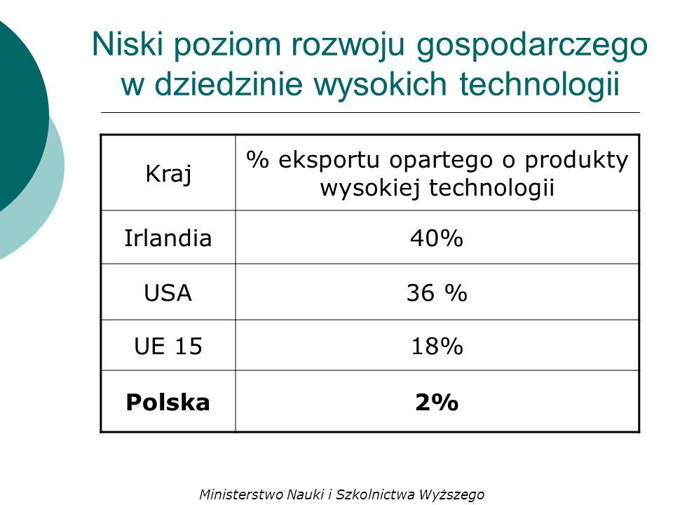 Niski poziom rozwoju gospodarczego w dziedzinie wysokich technologii Kraj % eksportu opartego o produkty wysokiej technologii Irlandia40% USA36 % UE 1518% Polska2% Ministerstwo Nauki i Szkolnictwa Wyższego