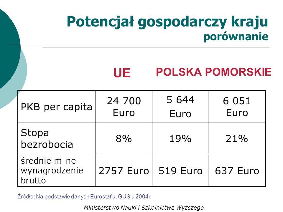 Potencjał gospodarczy kraju porównanie POLSKA UE Źródło: Na podstawie danych Eurostatu, GUSu 2004r.