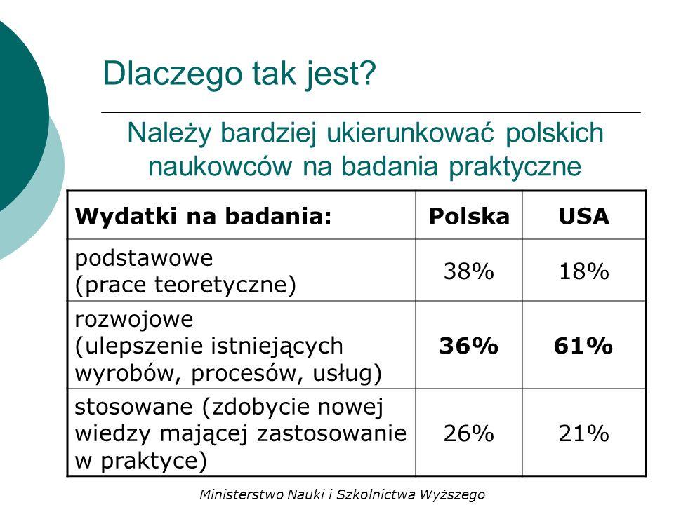 Należy bardziej ukierunkować polskich naukowców na badania praktyczne Wydatki na badania:PolskaUSA podstawowe (prace teoretyczne) 38%18% rozwojowe (ulepszenie istniejących wyrobów, procesów, usług) 36%61% stosowane (zdobycie nowej wiedzy mającej zastosowanie w praktyce) 26%21% Dlaczego tak jest.