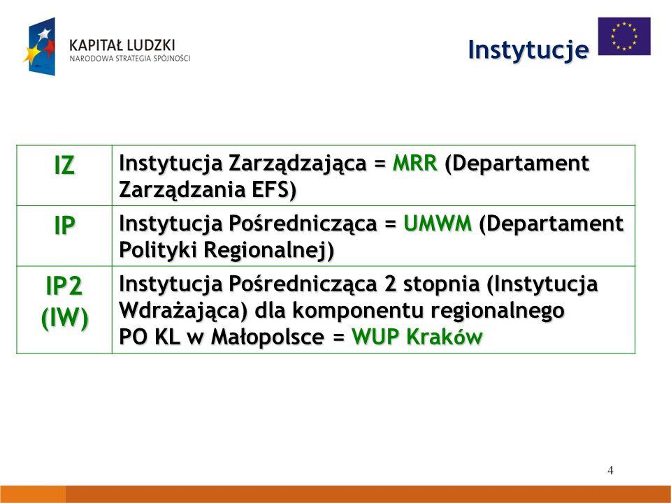 4 Instytucje IZ Instytucja Zarządzająca = MRR (Departament Zarządzania EFS) IP Instytucja Pośrednicząca = UMWM (Departament Polityki Regionalnej) IP2