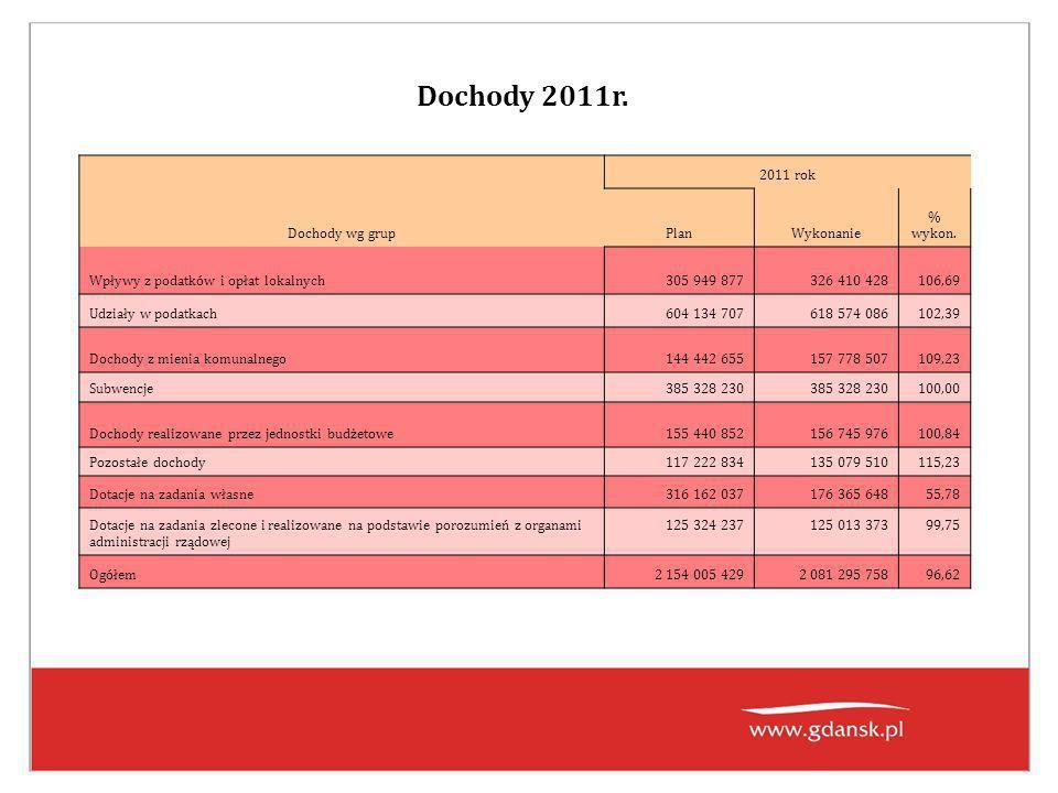 Dochody 2011r. Dochody wg grup 2011 rok PlanWykonanie % wykon.