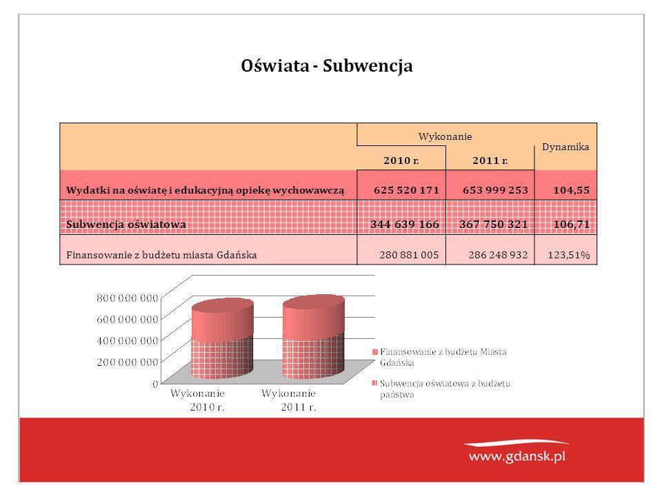 Oświata - Subwencja Wykonanie Dynamika 2010 r.2011 r.