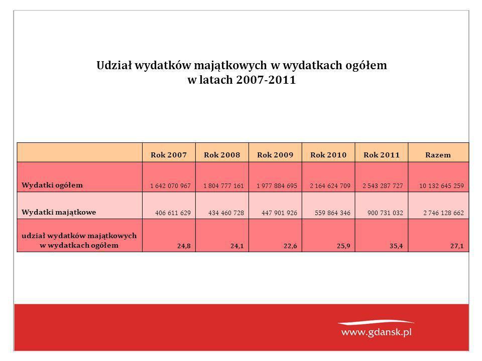 Największe inwestycje w 2011 r.Nazwa zadaniaPlanWykonanie % wykon.
