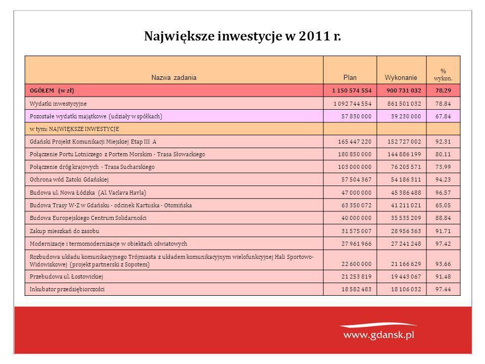 Największe inwestycje w 2011 r. Nazwa zadaniaPlanWykonanie % wykon.