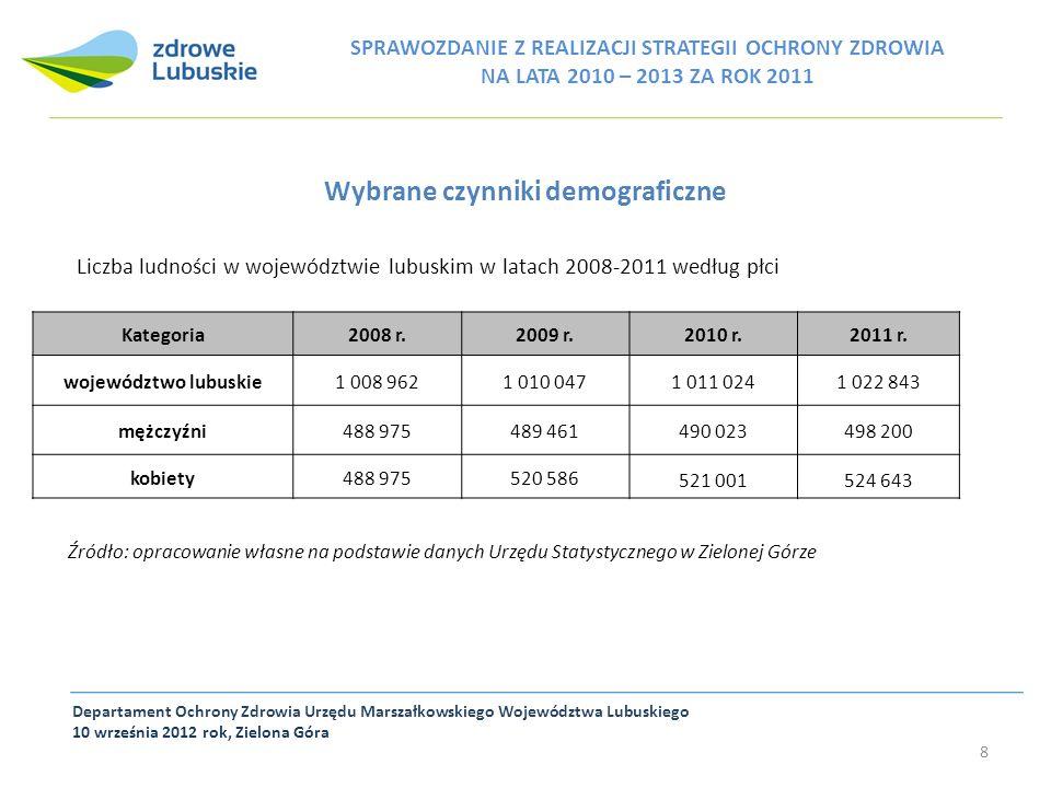 Wybrane czynniki demograficzne Departament Ochrony Zdrowia Urzędu Marszałkowskiego Województwa Lubuskiego 10 września 2012 rok, Zielona Góra 8 SPRAWOZ
