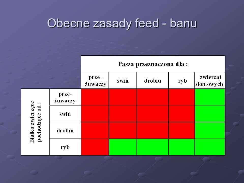 : Do produkcji przetworzonych białek zwierzęcych i innych składników paszowych można wykorzystywać wyłącznie surowiec kat.
