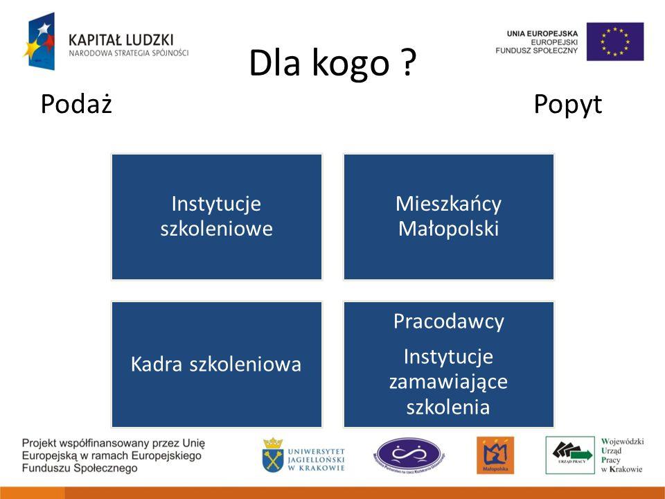 Dla kogo ? Podaż Popyt Instytucje szkoleniowe Mieszkańcy Małopolski Kadra szkoleniowa Pracodawcy Instytucje zamawiające szkolenia