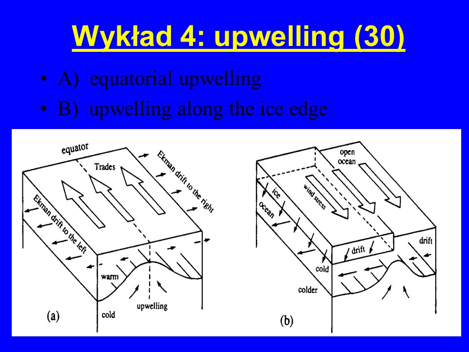 Wykład 4: upwelling (30) A) equatorial upwelling B) upwelling along the ice edge