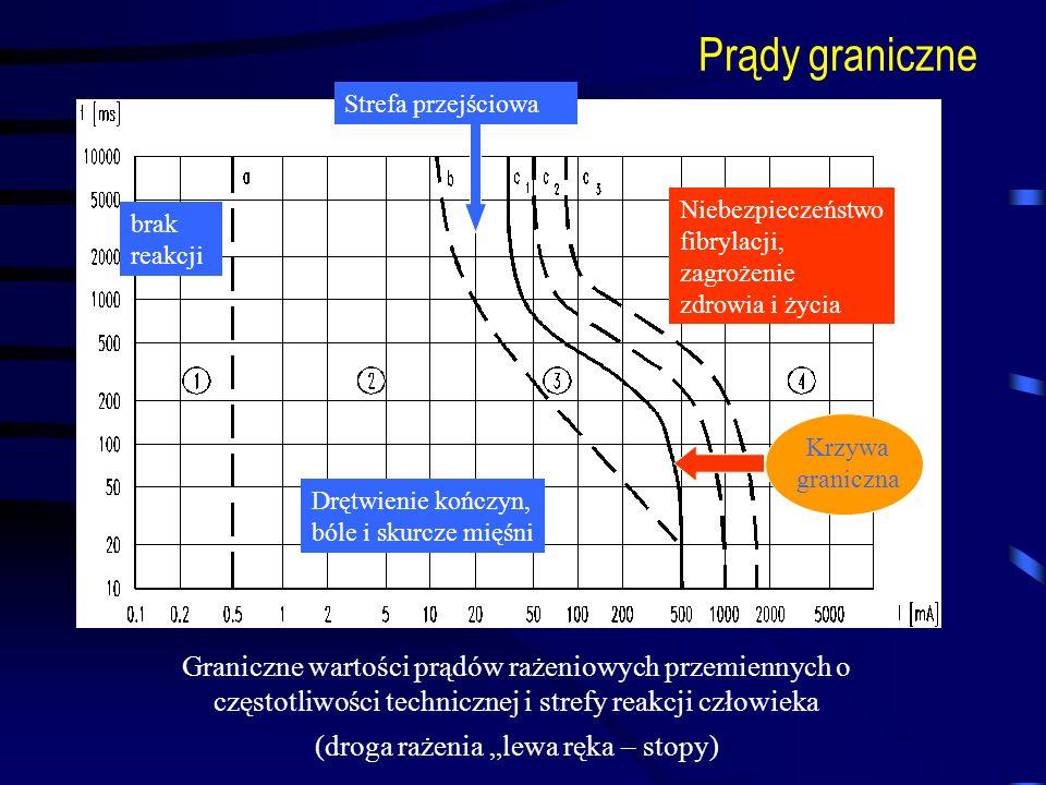 Prądy graniczne Graniczne wartości prądów rażeniowych przemiennych o częstotliwości technicznej i strefy reakcji człowieka (droga rażenia lewa ręka –