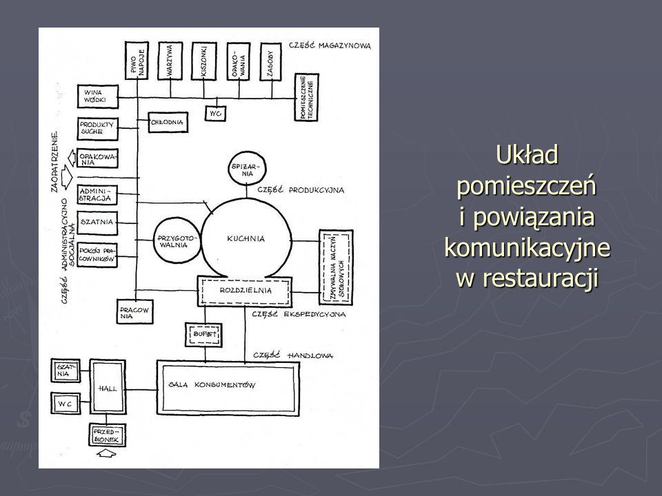 Układ pomieszczeń i powiązania komunikacyjne w restauracji
