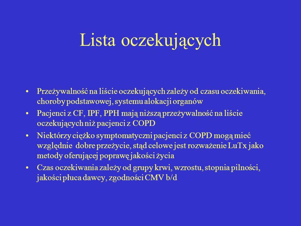 Lista oczekujących Przeżywalność na liście oczekujących zależy od czasu oczekiwania, choroby podstawowej, systemu alokacji organów Pacjenci z CF, IPF,