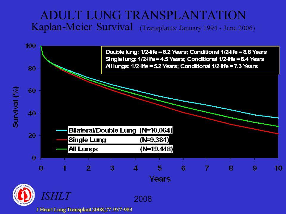 Lista oczekujących Przeżywalność na liście oczekujących zależy od czasu oczekiwania, choroby podstawowej, systemu alokacji organów Pacjenci z CF, IPF, PPH mają niższą przeżywalność na liście oczekujących niż pacjenci z COPD Niektórzy ciężko symptomatyczni pacjenci z COPD mogą mieć względnie dobre przeżycie, stąd celowe jest rozważenie LuTx jako metody oferującej poprawę jakości życia Czas oczekiwania zależy od grupy krwi, wzrostu, stopnia pilności, jakości płuca dawcy, zgodności CMV b/d