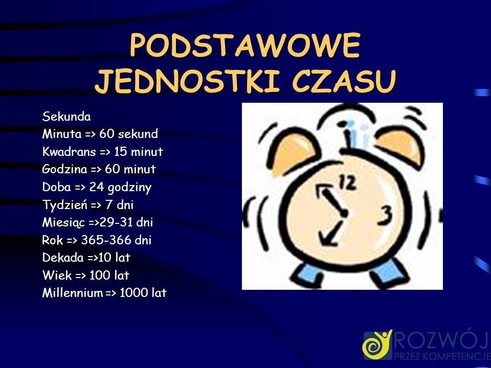 PODSTAWOWE JEDNOSTKI CZASU Sekunda Minuta => 60 sekund Kwadrans => 15 minut Godzina => 60 minut Doba => 24 godziny Tydzień => 7 dni Miesiąc =>29-31 dn