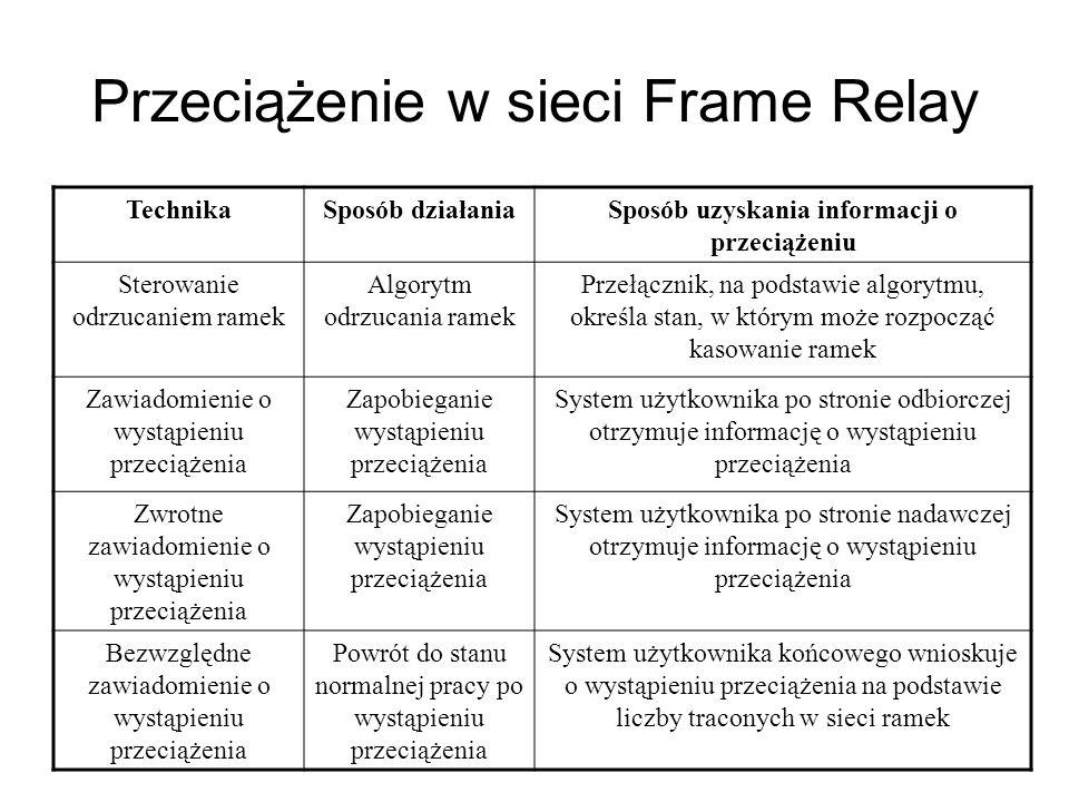 Przeciążenie w sieci Frame Relay TechnikaSposób działaniaSposób uzyskania informacji o przeciążeniu Sterowanie odrzucaniem ramek Algorytm odrzucania r