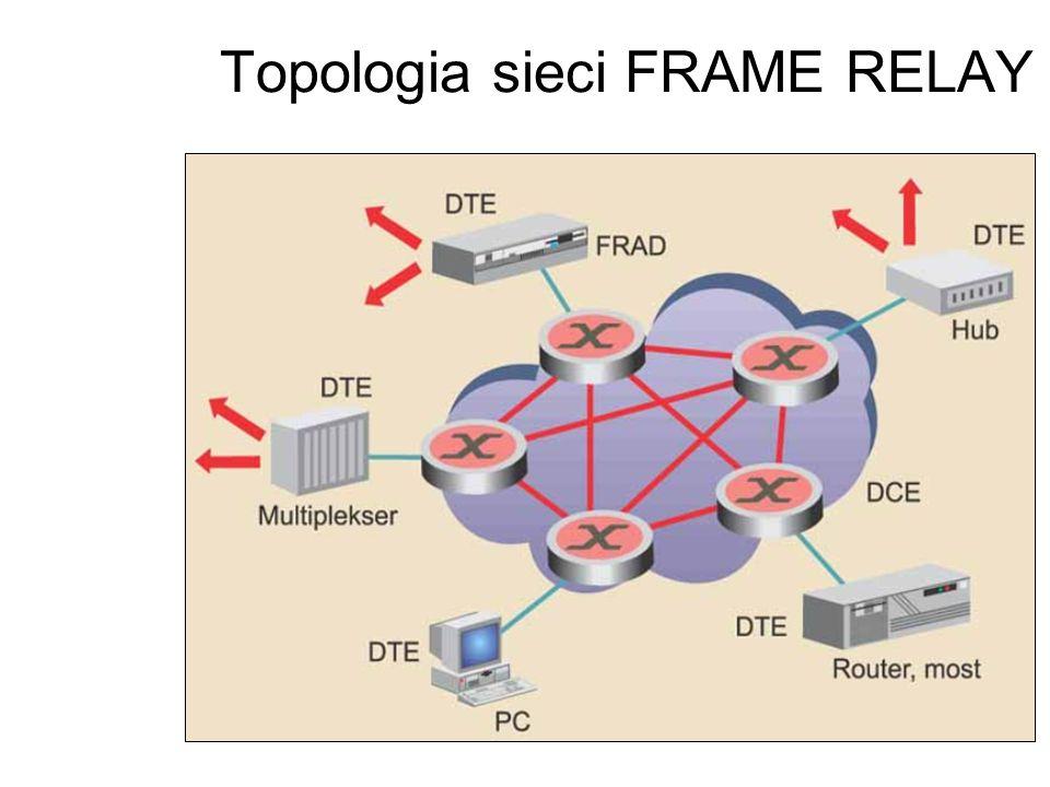 Topologia sieci FRAME RELAY