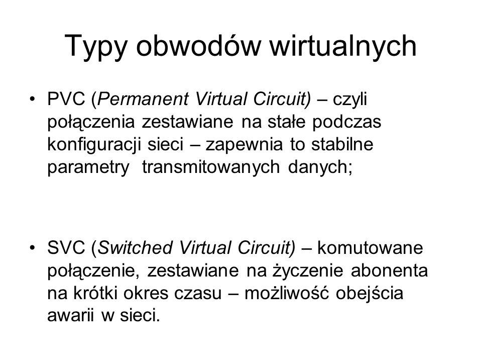 Typy obwodów wirtualnych PVC (Permanent Virtual Circuit) – czyli połączenia zestawiane na stałe podczas konfiguracji sieci – zapewnia to stabilne para