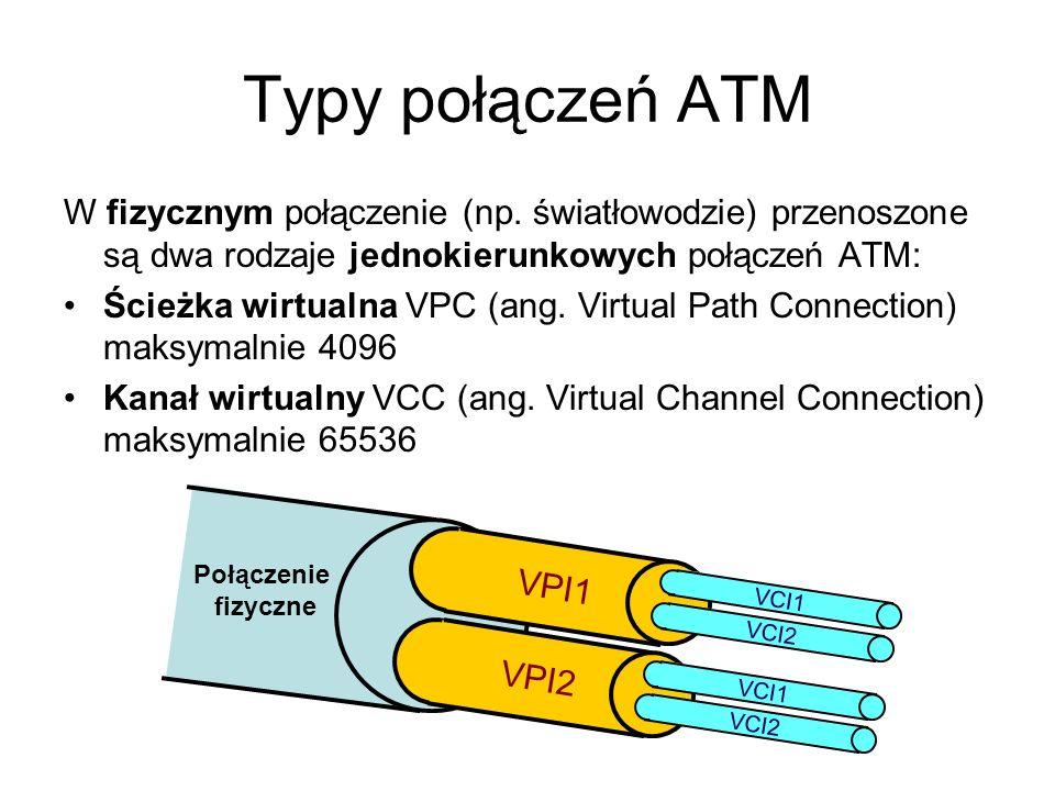 Typy połączeń ATM W fizycznym połączenie (np. światłowodzie) przenoszone są dwa rodzaje jednokierunkowych połączeń ATM: Ścieżka wirtualna VPC (ang. Vi