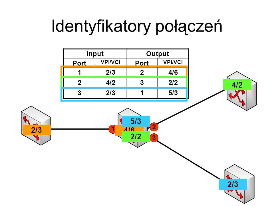 Identyfikatory połączeń 1 2 3 InputOutput Port VPI/VCI Port VPI/VCI 12/324/6 24/232/2 32/315/3 2/3 4/6 4/2 2/2 2/3 5/3