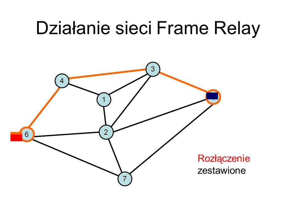 Zasada pracy sieci Frame Relay Jeśli dwóch użytkowników chce się ze sobą komunikować, to musi zostać między nimi ustanowione połączenie wirtualne typu SVC Dokonuje tego jeden z użytkowników wysyłając w ramce odpowiednią wiadomość określającą żądane parametry połączenia wirtualnego Ramka z tą wiadomością przechodząc przez sieć zestawia połączenie wirtualne między dwoma użytkownikami Ponieważ parametry tego połączenia mogą być negocjowane, wymagane jest potwierdzenie ustanowienia połączenia Połączenie identyfikowane jest za pomocą numeru połączenia wirtualnego Po przesłaniu danych następuje rozłączenie połączenia wirtualnego