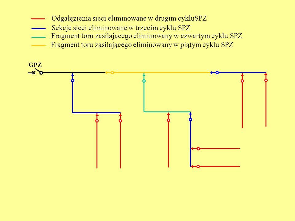 Sekcje sieci eliminowane w trzecim cyklu SPZ Fragment toru zasilającego eliminowany w czwartym cyklu SPZ Fragment toru zasilającego eliminowany w piąt