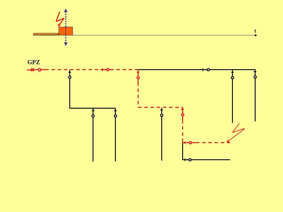 Dodatkowe korzyści wynikające ze stosowania przekładników prądowych 1.