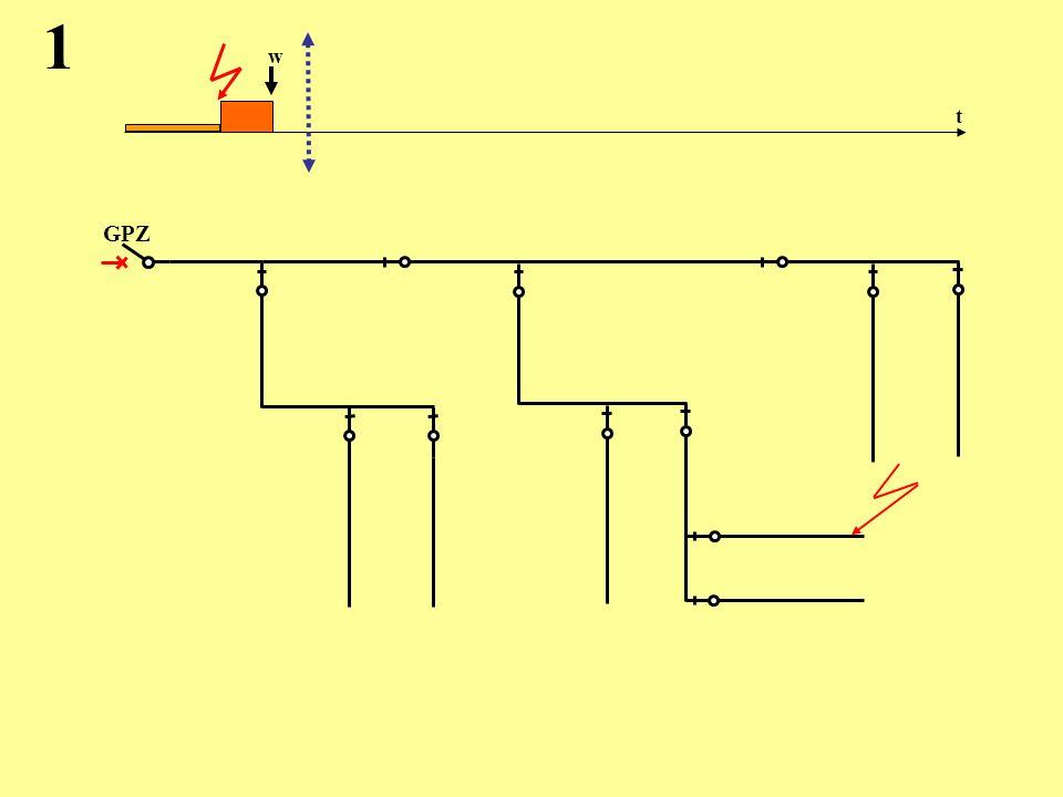 Proponowane zasady współdziałania obu automatyk 1.Odgałęzienia sieci wyłączane będą w drugiej przerwie SPZ, tak jak w metodzie pierwszej, 2.