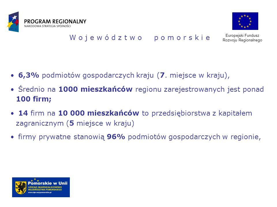 Europejski Fundusz Rozwoju Regionalnego W o j e w ó d z t w o p o m o r s k i e 6,3% podmiotów gospodarczych kraju (7. miejsce w kraju), Średnio na 10