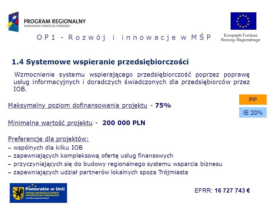 Europejski Fundusz Rozwoju Regionalnego 1.4 Systemowe wspieranie przedsiębiorczości Wzmocnienie systemu wspierającego przedsiębiorczość poprzez popraw