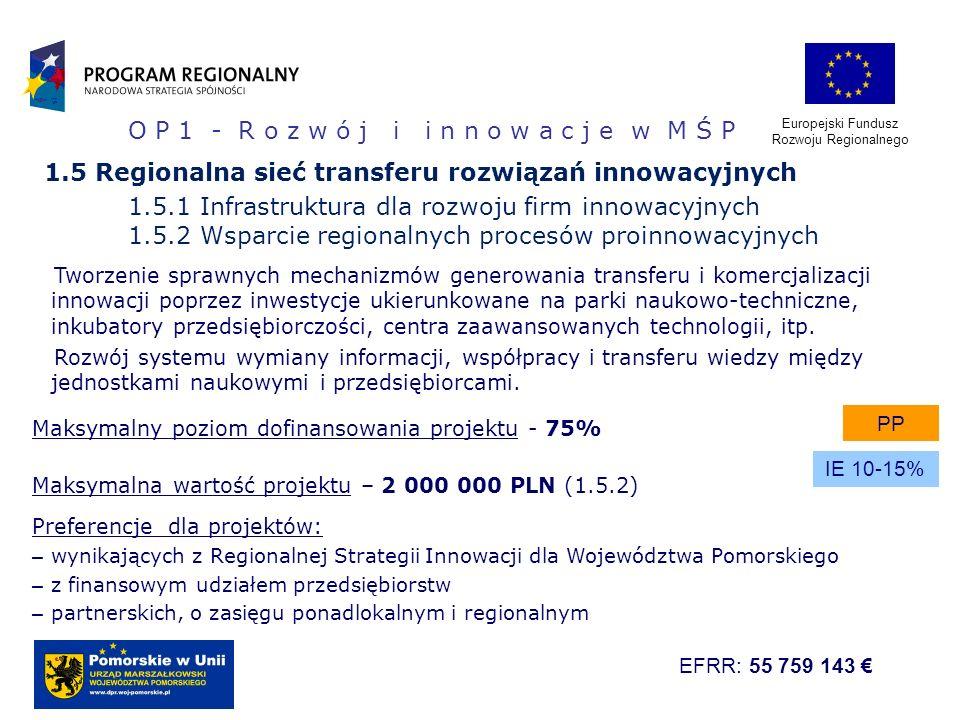 Europejski Fundusz Rozwoju Regionalnego 1.5 Regionalna sieć transferu rozwiązań innowacyjnych 1.5.1 Infrastruktura dla rozwoju firm innowacyjnych 1.5.