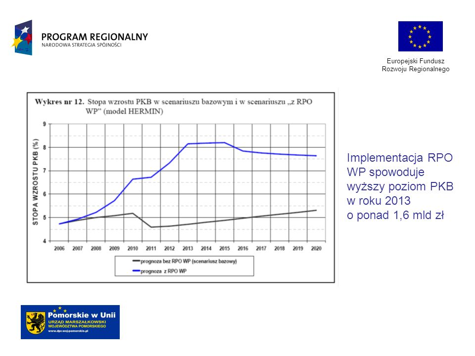 Europejski Fundusz Rozwoju Regionalnego Implementacja RPO WP spowoduje wyższy poziom PKB w roku 2013 o ponad 1,6 mld zł