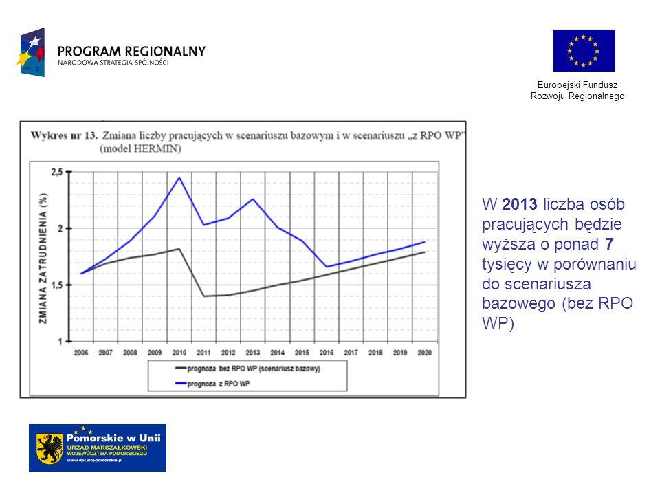 Europejski Fundusz Rozwoju Regionalnego W 2013 liczba osób pracujących będzie wyższa o ponad 7 tysięcy w porównaniu do scenariusza bazowego (bez RPO W