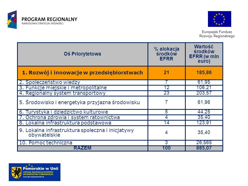 Europejski Fundusz Rozwoju Regionalnego Oś Priorytetowa % alokacja środków EFRR Wartość środków EFRR (w mln euro) 1. Rozwój i innowacje w przedsiębior