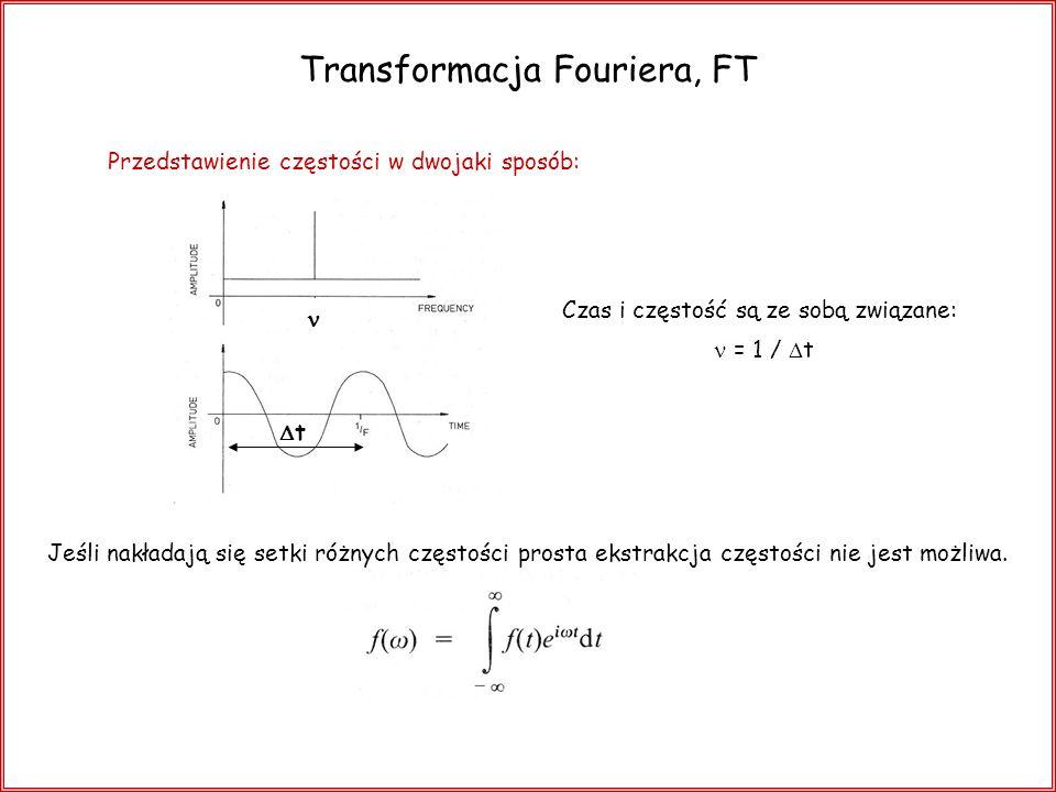 Transformacja Fouriera, FT t = 1 / t Czas i częstość są ze sobą związane: Jeśli nakładają się setki różnych częstości prosta ekstrakcja częstości nie