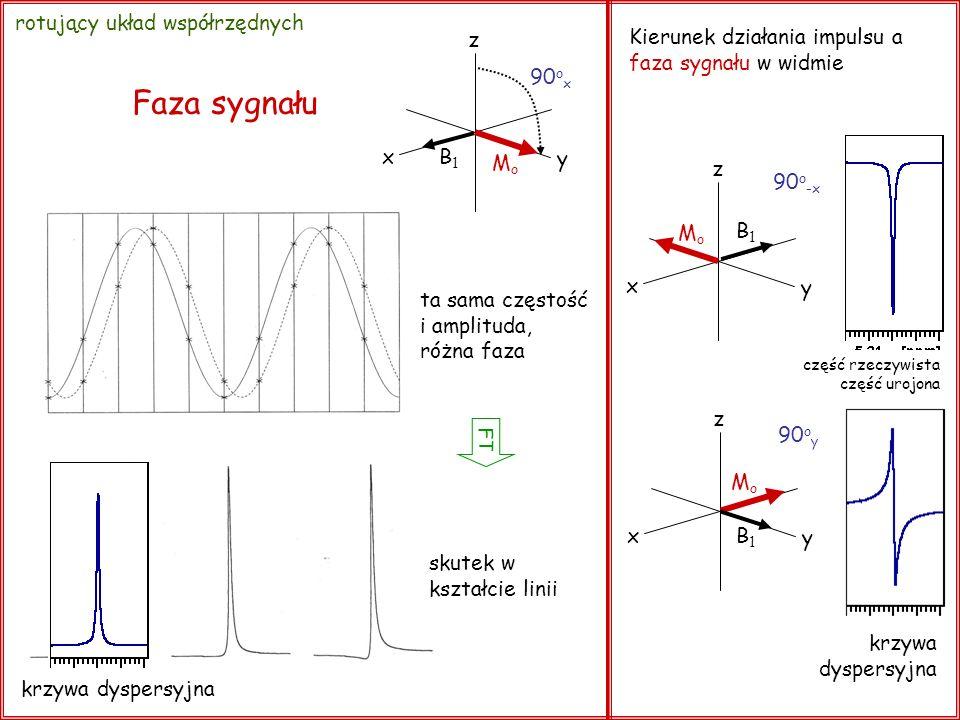 ta sama częstość i amplituda, różna faza skutek w kształcie linii Faza sygnału FT x y z 90 o x B1B1 MoMo Kierunek działania impulsu a faza sygnału w w