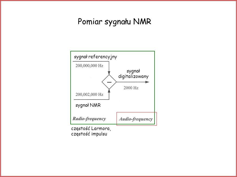 Pomiar sygnału NMR częstość Larmora, częstość impulsu sygnał referencyjny sygnał digitalizowany sygnał NMR